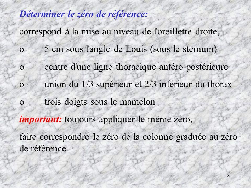Déterminer le zéro de référence: