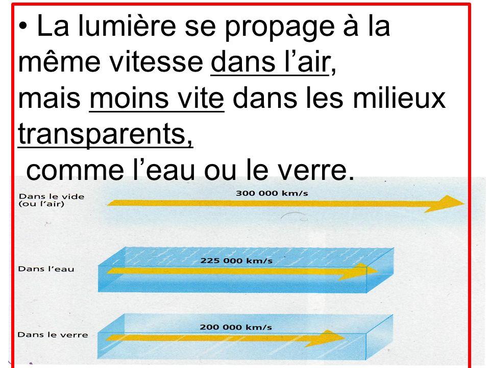 • La lumière se propage à la même vitesse dans l'air, mais moins vite dans les milieux transparents, comme l'eau ou le verre.