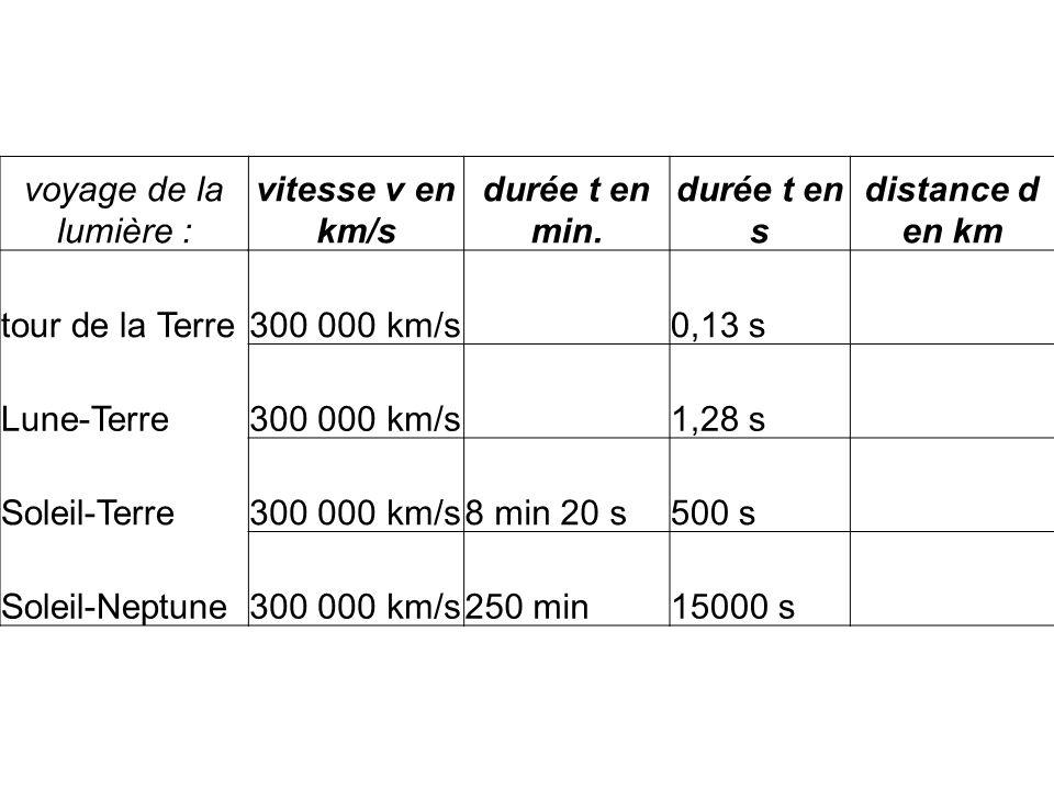 voyage de la lumière : vitesse v en km/s. durée t en min. durée t en s. distance d en km. tour de la Terre.