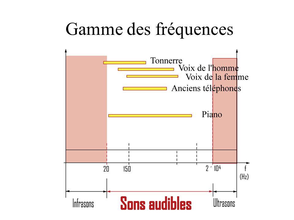 Gamme des fréquences