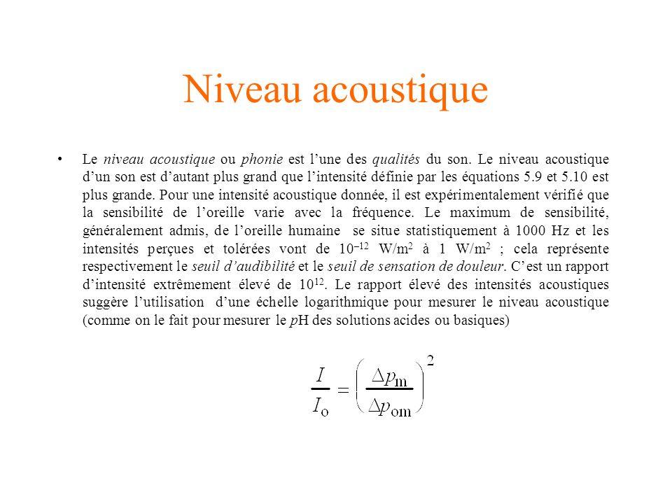 Niveau acoustique