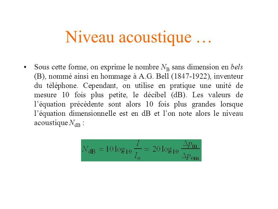 Niveau acoustique …