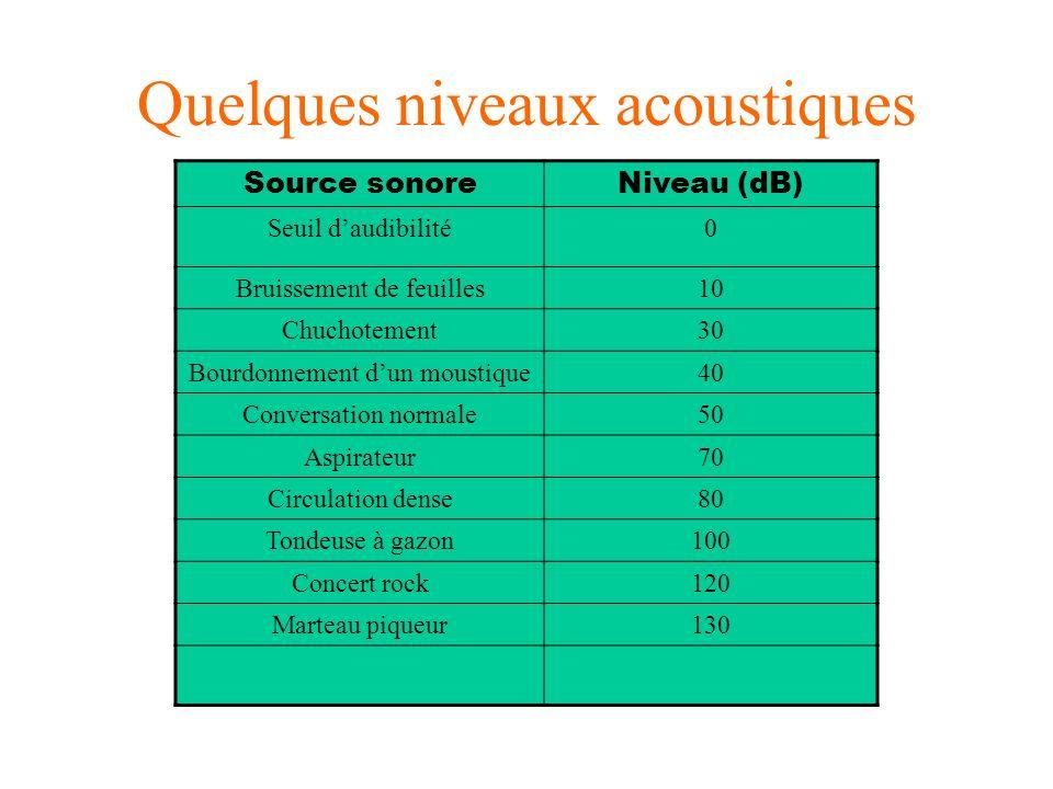 Quelques niveaux acoustiques