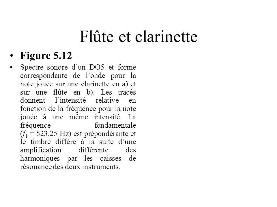 Flûte et clarinette Figure 5.12