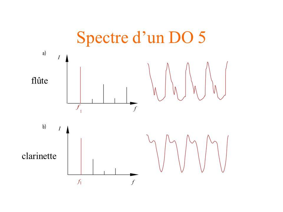 Spectre d'un DO 5 flûte clarinette