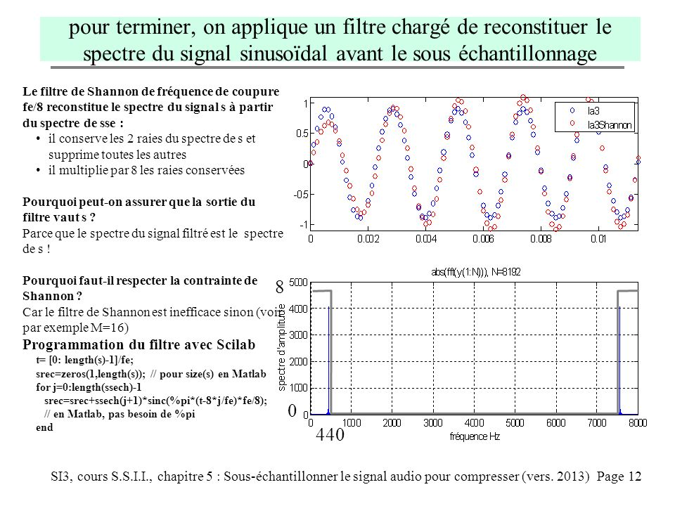 pour terminer, on applique un filtre chargé de reconstituer le spectre du signal sinusoïdal avant le sous échantillonnage