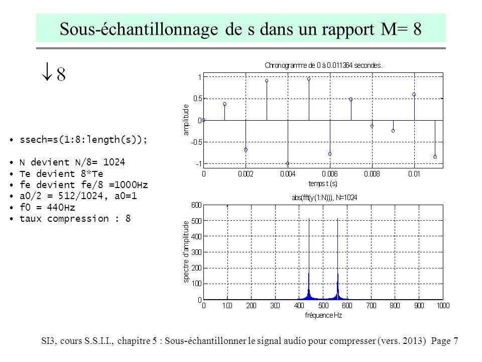 Sous-échantillonnage de s dans un rapport M= 8