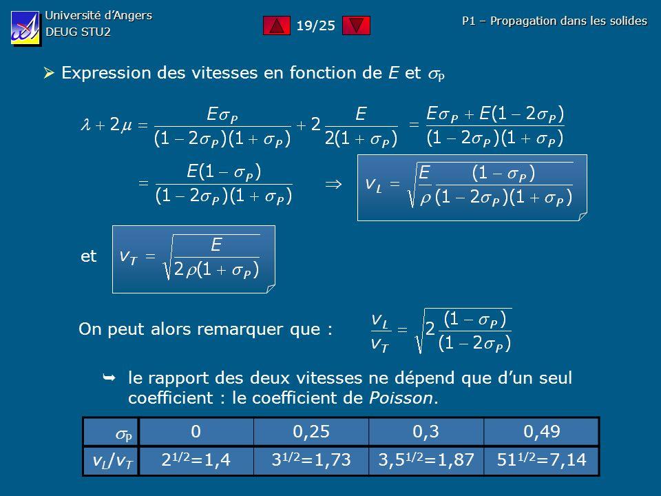 P  Expression des vitesses en fonction de E et P et