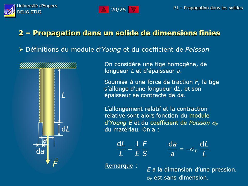 2 – Propagation dans un solide de dimensions finies