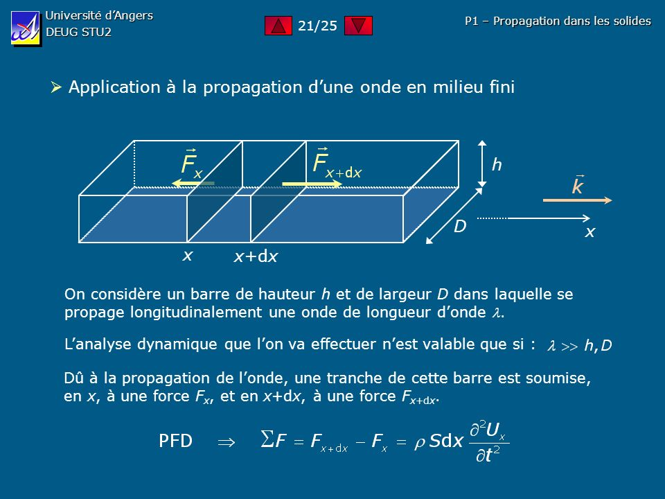  Application à la propagation d'une onde en milieu fini