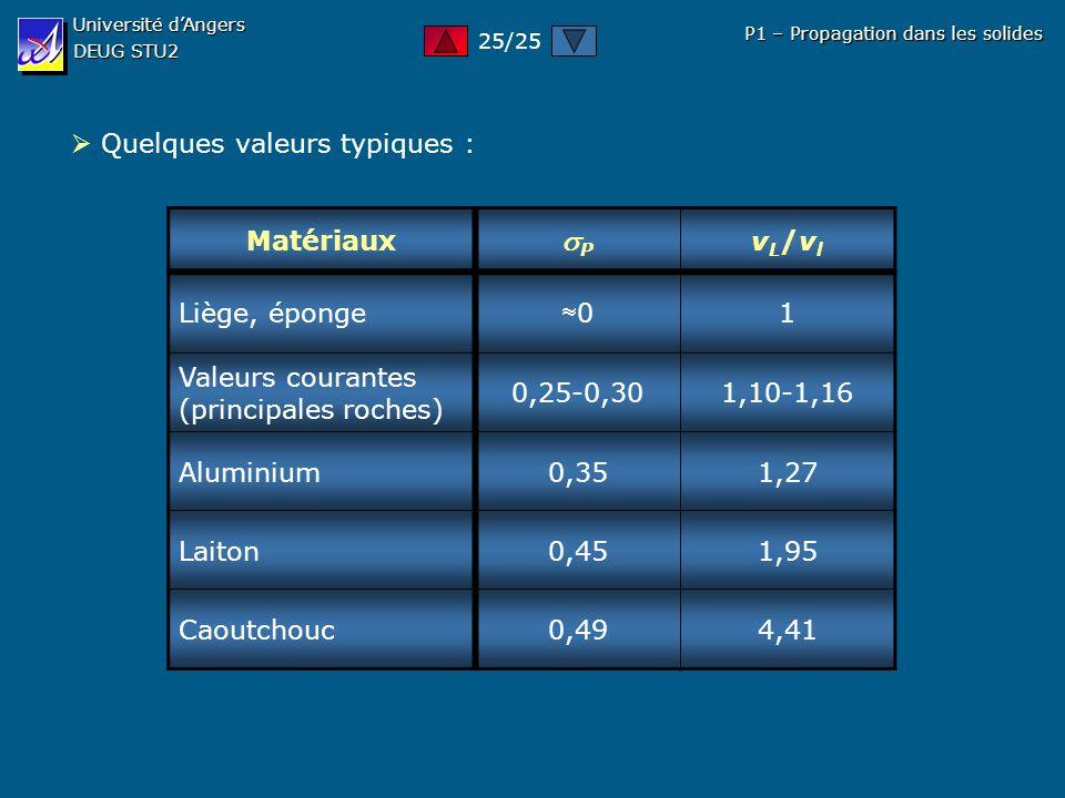 P  Quelques valeurs typiques : Matériaux vL/vl Liège, éponge 0 1