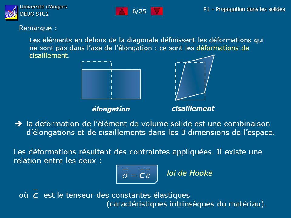 où est le tenseur des constantes élastiques