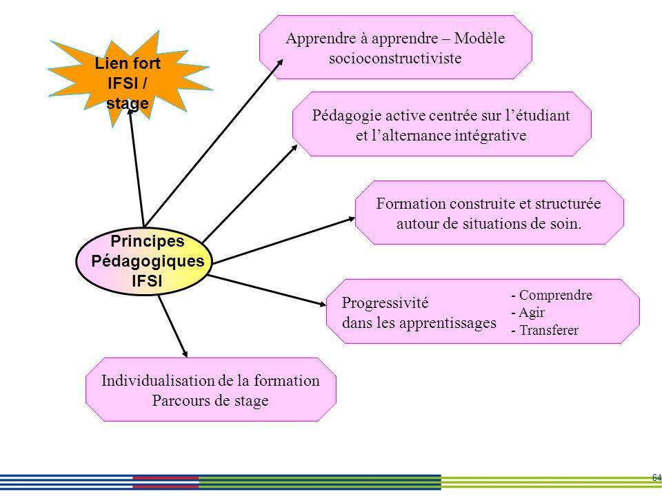Lien fort IFSI / stage Principes Pédagogiques IFSI
