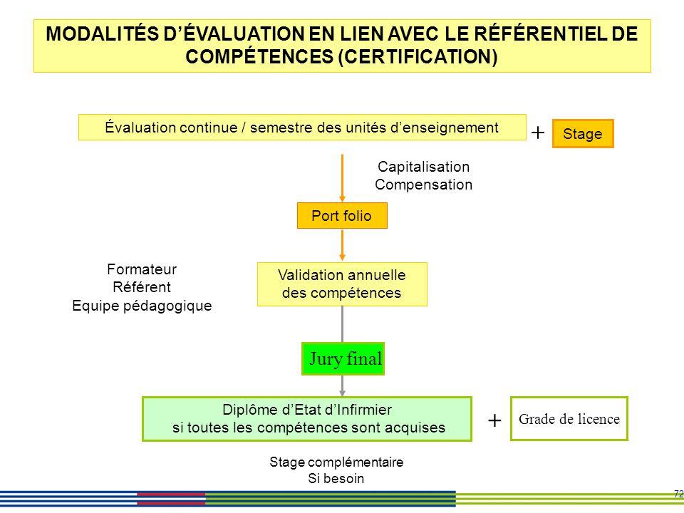 MODALITÉS D'ÉVALUATION EN LIEN AVEC LE RÉFÉRENTIEL DE COMPÉTENCES (CERTIFICATION)