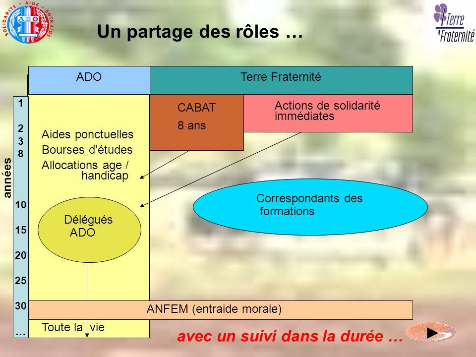 Un partage des rôles … ► avec un suivi dans la durée … ADO