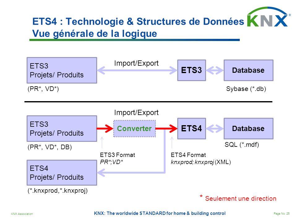 ETS4 : Technologie & Structures de Données Vue générale de la logique