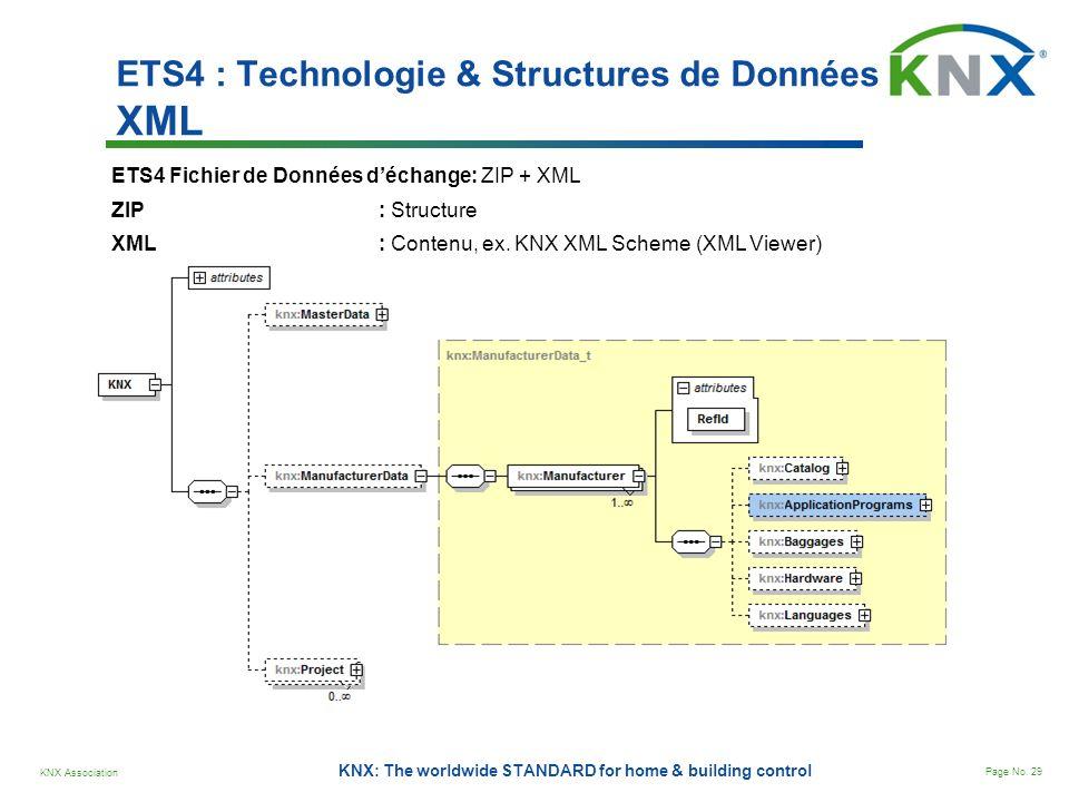 ETS4 : Technologie & Structures de Données XML