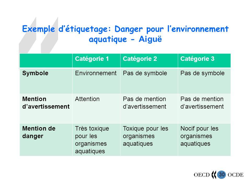 Exemple d'étiquetage: Danger pour l'environnement aquatique - Aiguë