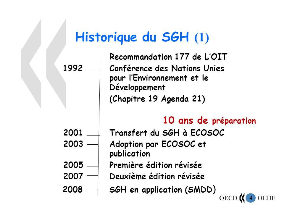 Historique du SGH (1) Recommandation 177 de L'OIT