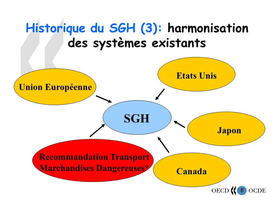 Historique du SGH (3): harmonisation des systèmes existants