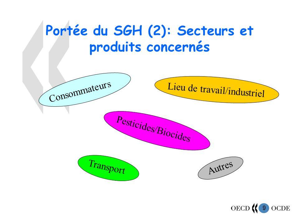 Portée du SGH (2): Secteurs et produits concernés
