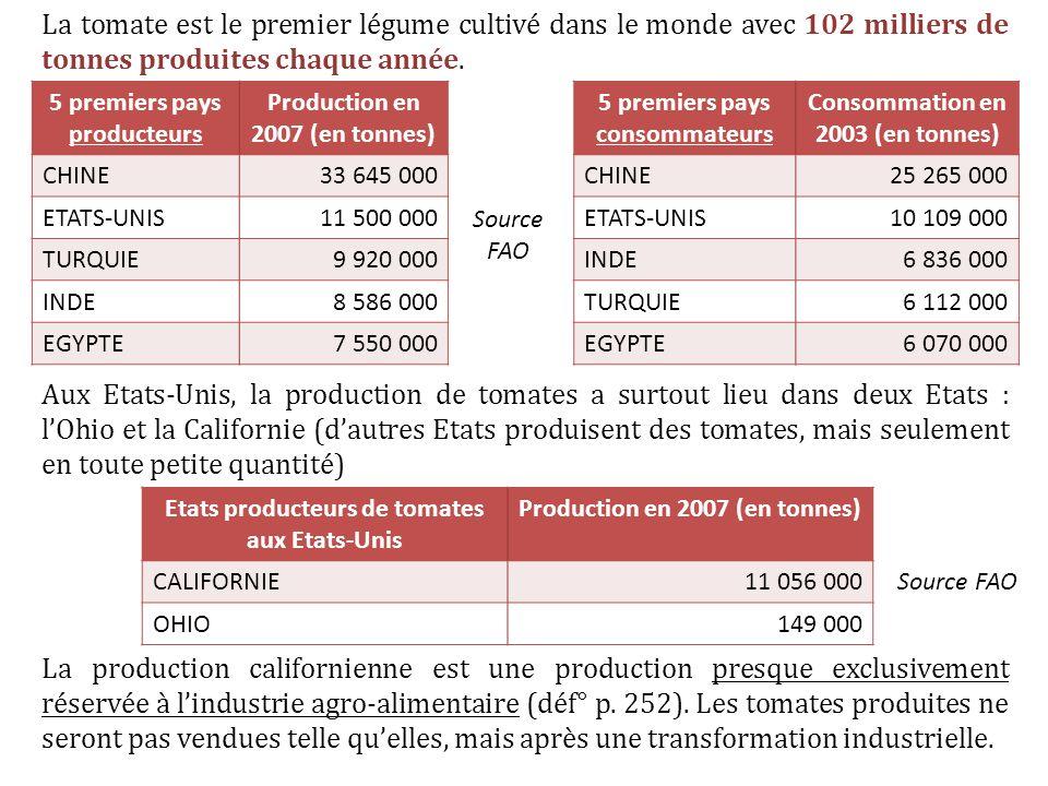 La tomate est le premier légume cultivé dans le monde avec 102 milliers de tonnes produites chaque année.