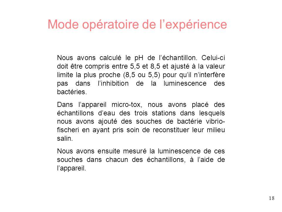Mode opératoire de l'expérience