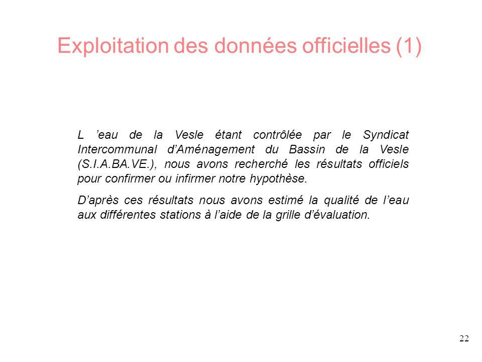 Exploitation des données officielles (1)