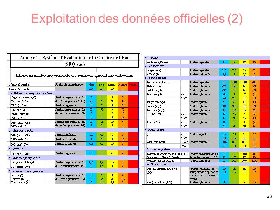 Exploitation des données officielles (2)