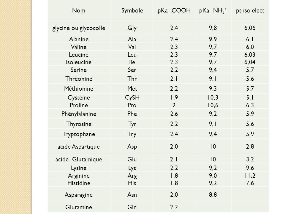 Nom Symbole. pKa -COOH. pKa -NH3+ pt iso elect. glycine ou glycocolle. Gly. 2,4. 9,8. 6,06.