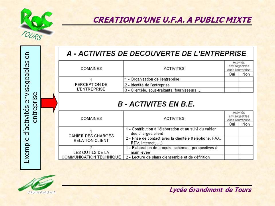 Exemple d'activités envisageables en entreprise