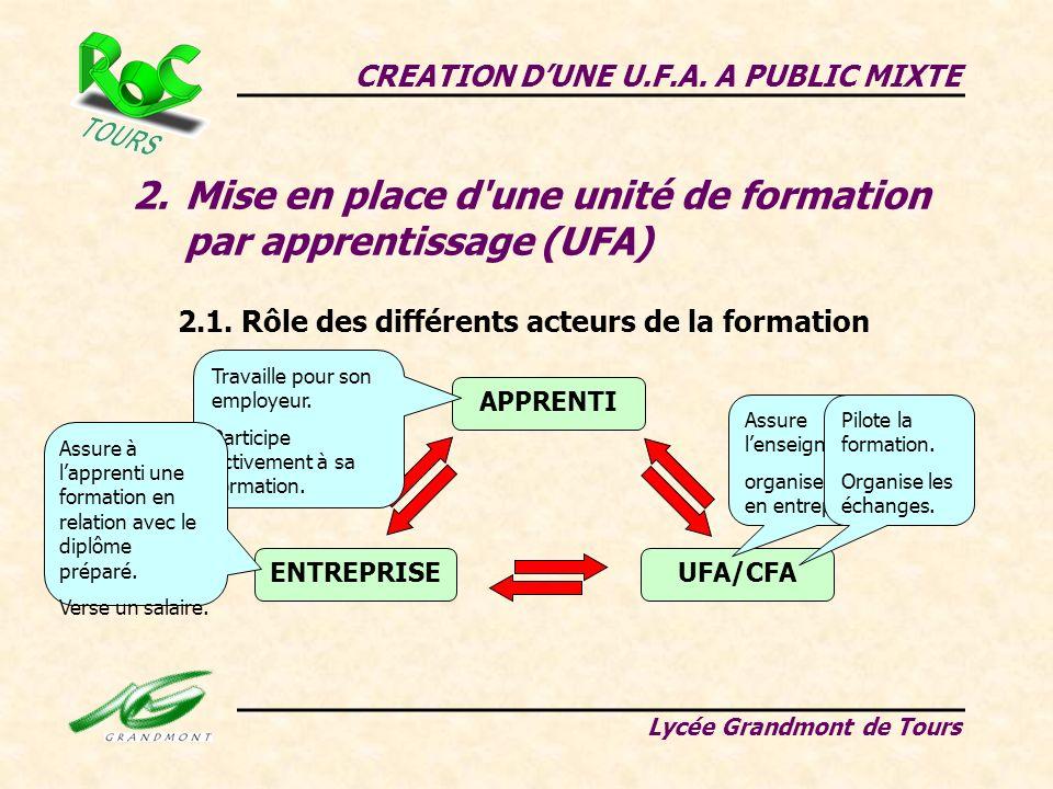 Mise en place d une unité de formation par apprentissage (UFA)