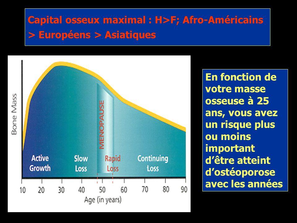 Capital osseux maximal : H>F; Afro-Américains > Européens > Asiatiques