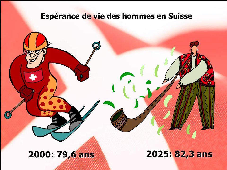 2000: 79,6 ans 2025: 82,3 ans Espérance de vie des hommes en Suisse