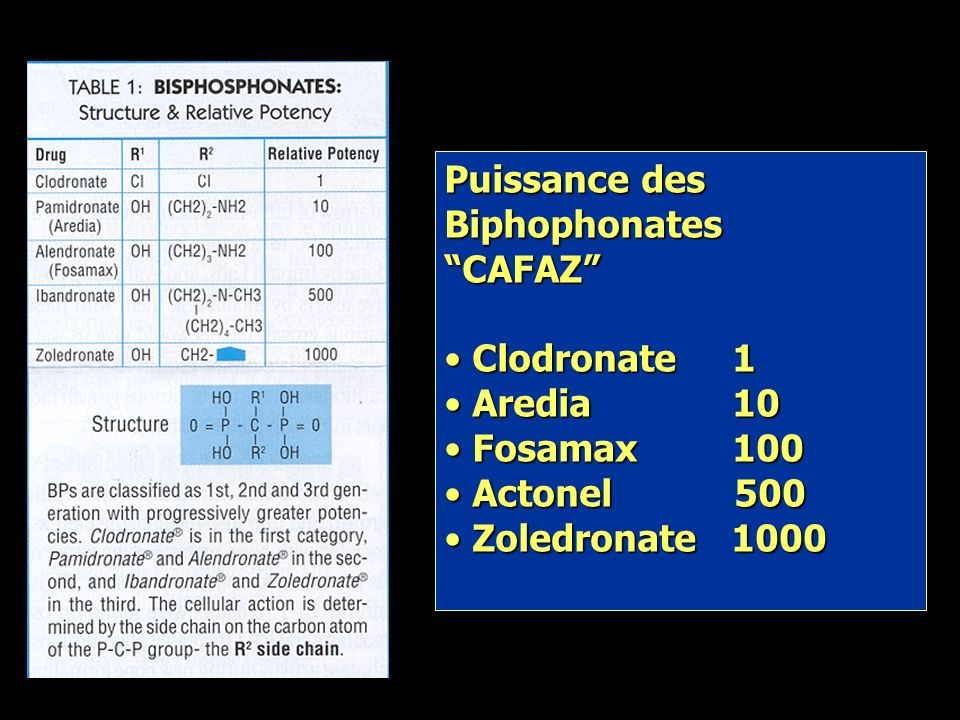 Puissance des Biphophonates