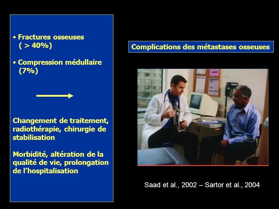 Fractures osseuses ( > 40%) Compression médullaire. (7%) Changement de traitement, radiothérapie, chirurgie de stabilisation.