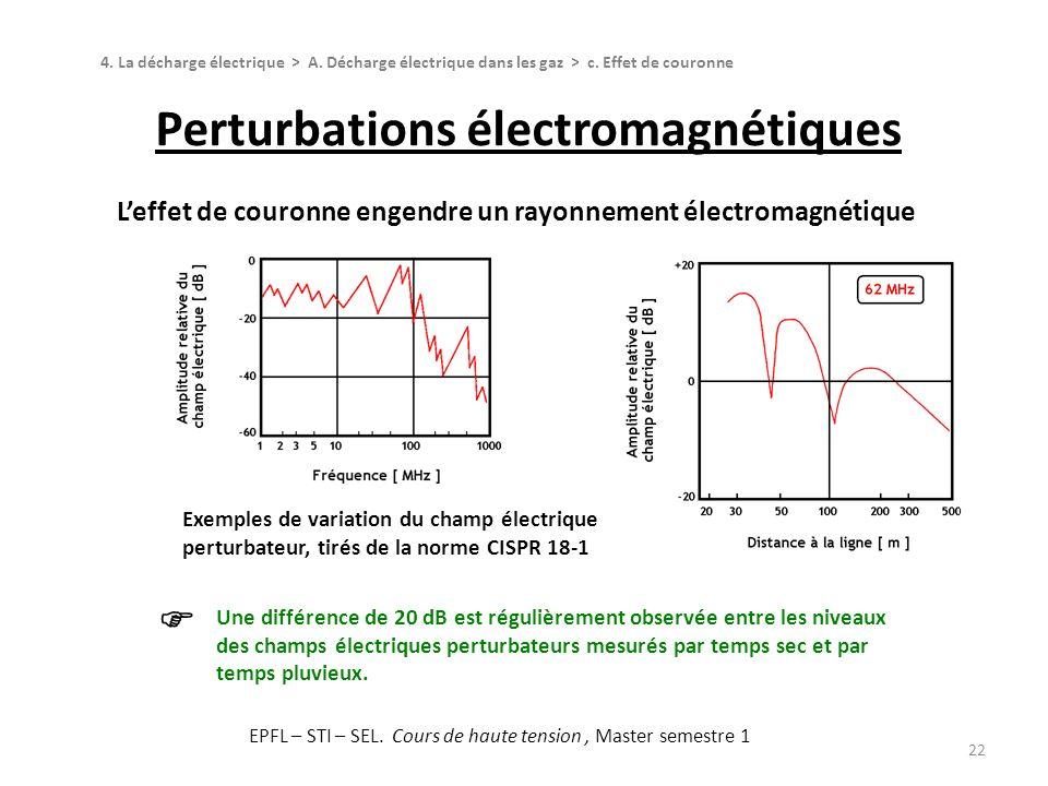 Perturbations électromagnétiques