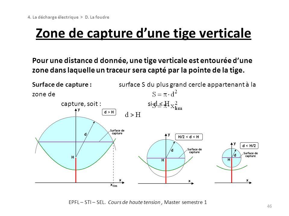 Zone de capture d'une tige verticale