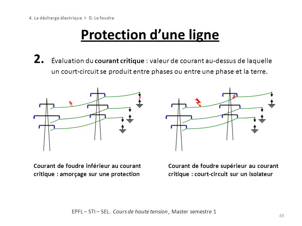 Protection d'une ligne
