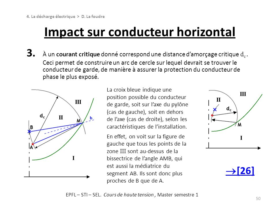 Impact sur conducteur horizontal