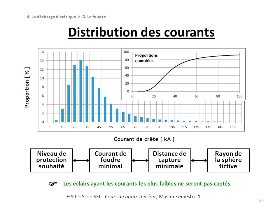Distribution des courants
