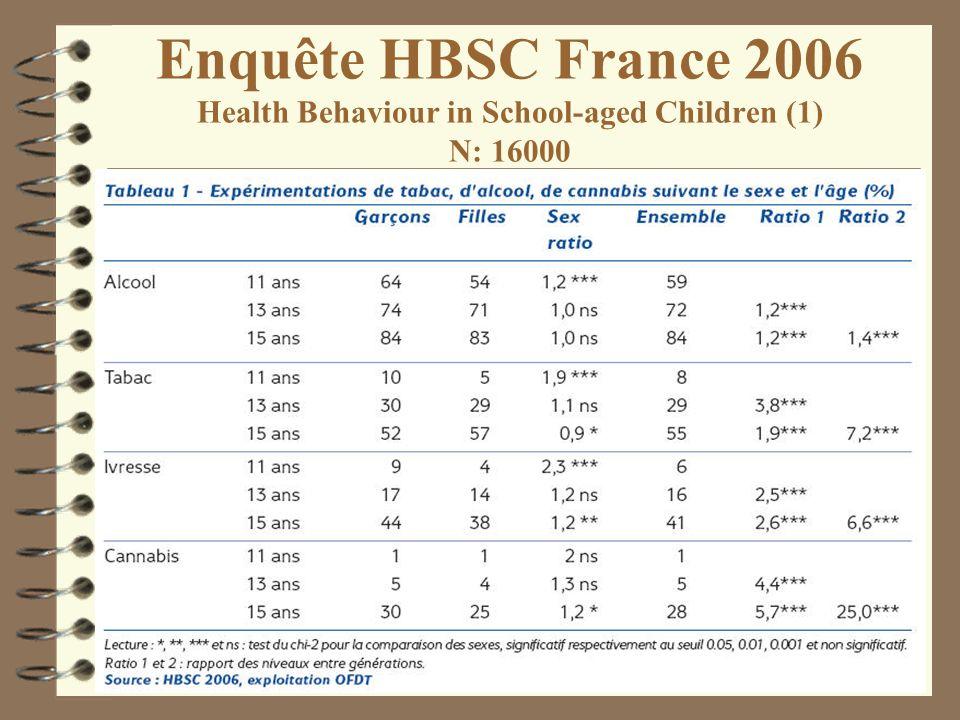 Enquête HBSC France 2006 Health Behaviour in School-aged Children (1) N: 16000