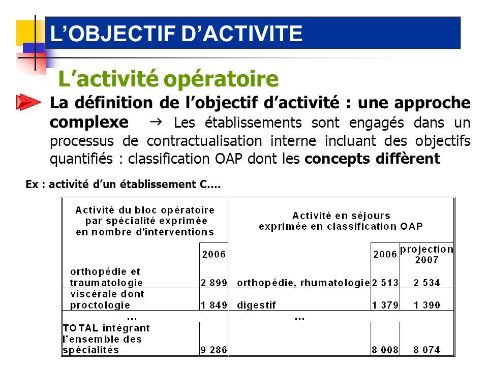 2-1.1 l'activité opératoire