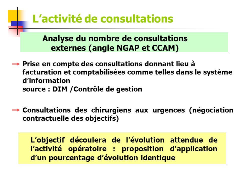 L'activité de consultations
