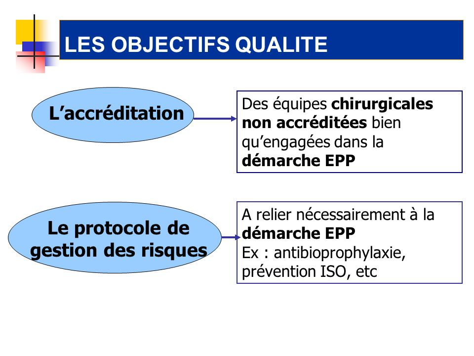 Le protocole de gestion des risques