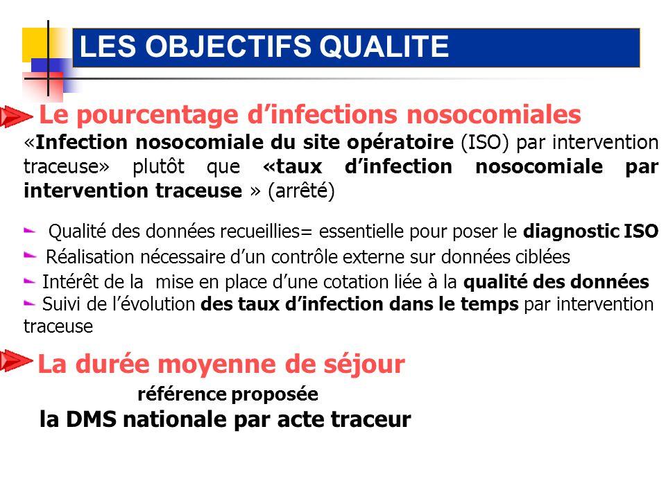 LES OBJECTIFS QUALITE Le pourcentage d'infections nosocomiales