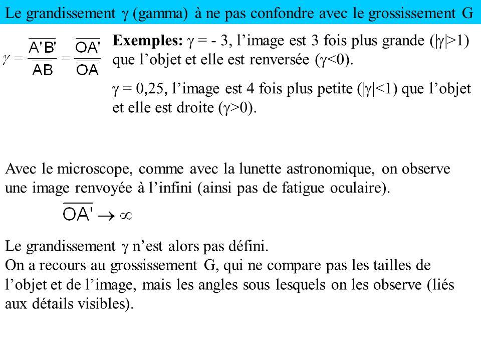 Le grandissement g (gamma) à ne pas confondre avec le grossissement G