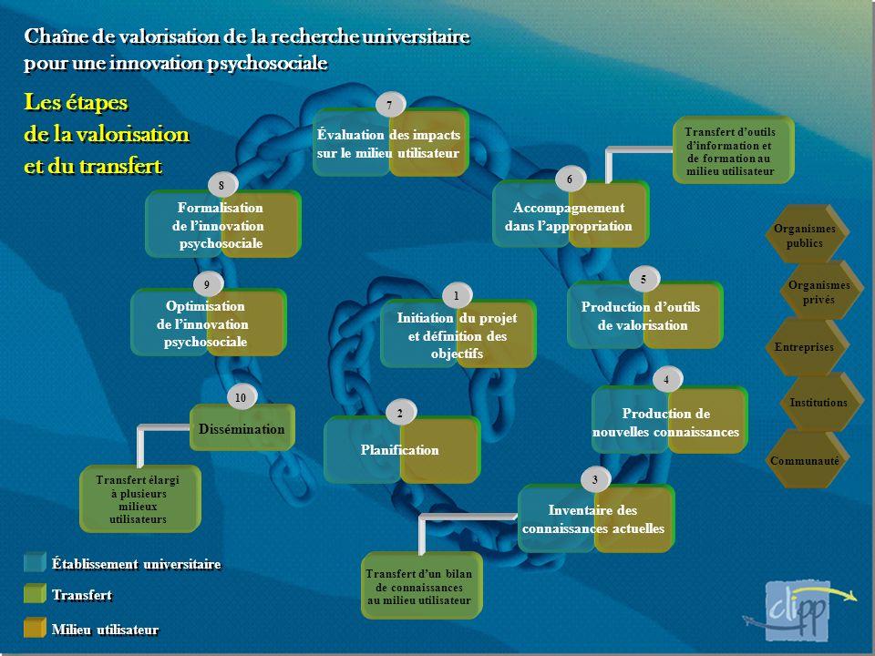 Les étapes de la valorisation et du transfert