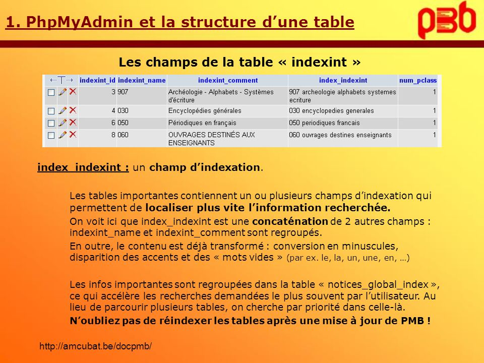Les champs de la table « indexint »