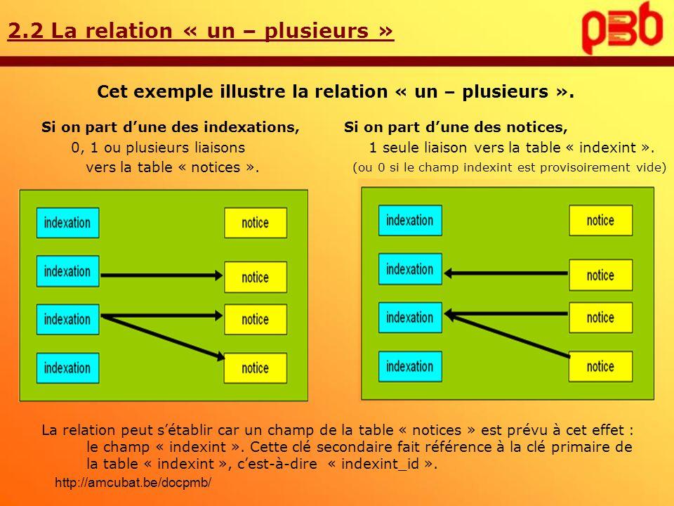 Cet exemple illustre la relation « un – plusieurs ».